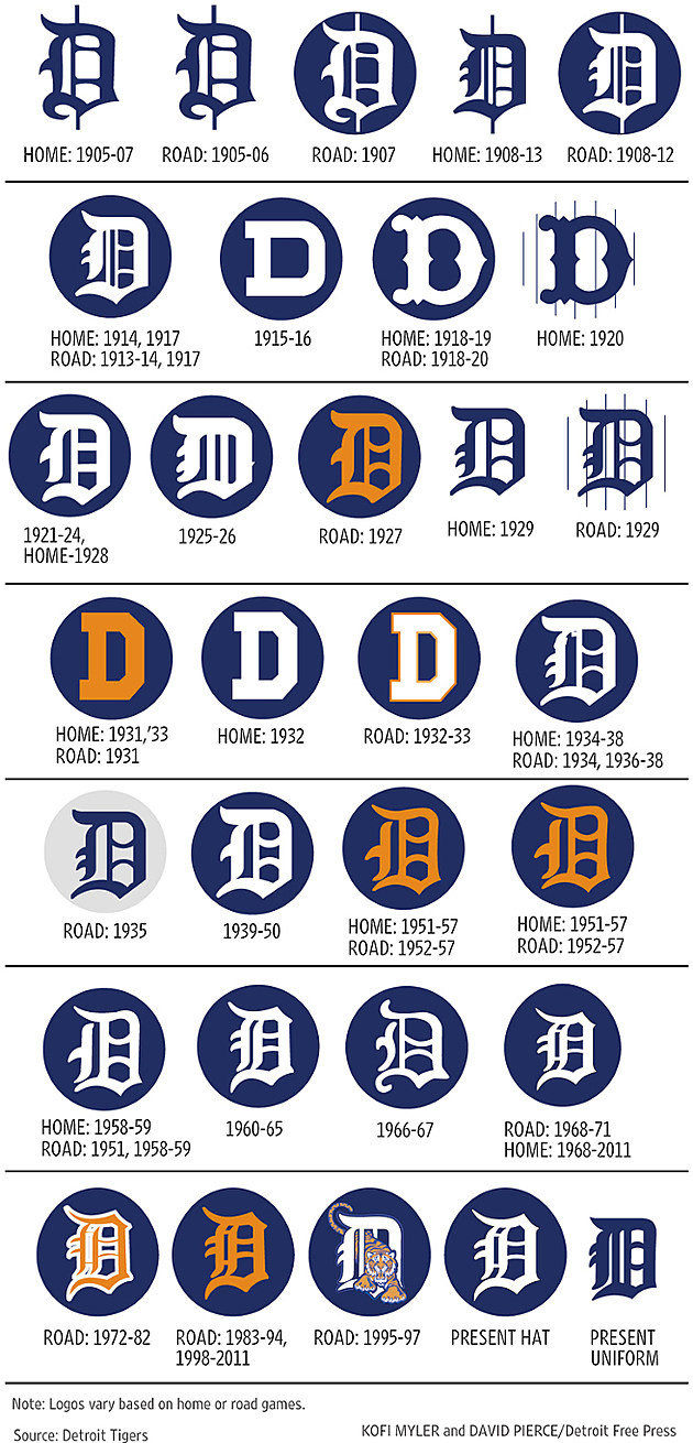 Detroit Free Press/Source: Detroit Tigers